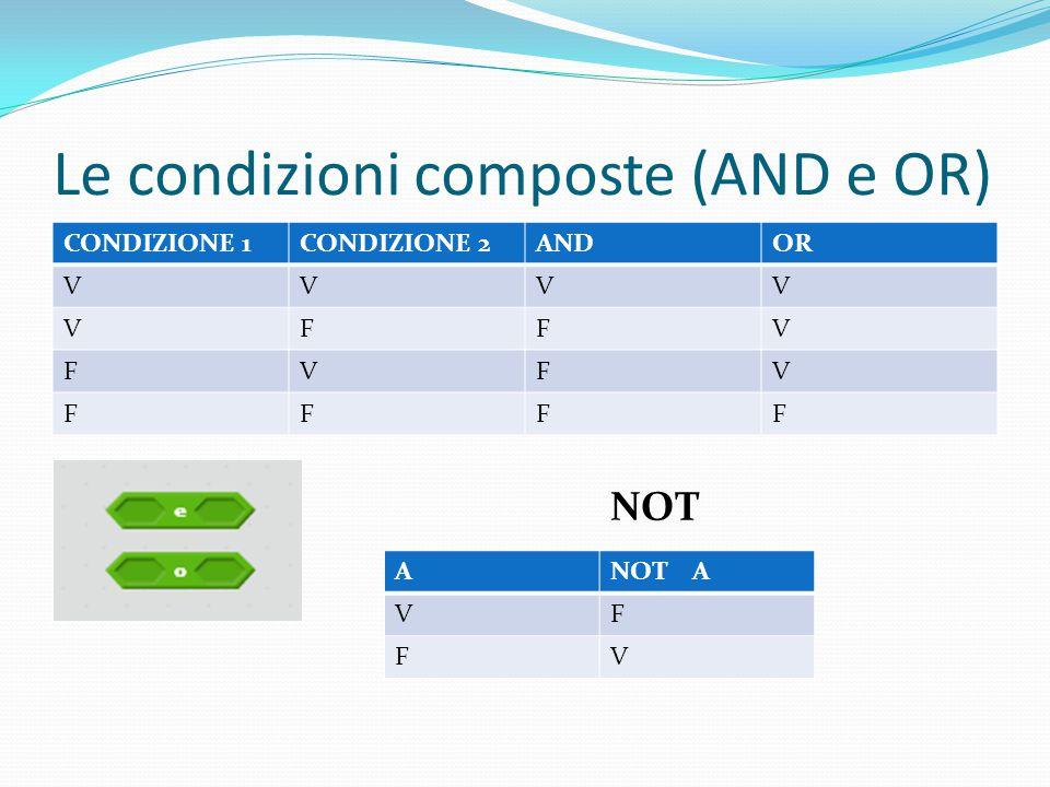 Le condizioni composte (AND e OR) CONDIZIONE 1CONDIZIONE 2ANDOR VVVV VFFV FVFV FFFF ANOT A VF FV NOT