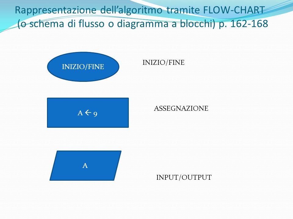 Rappresentazione dell'algoritmo tramite FLOW-CHART (o schema di flusso o diagramma a blocchi) p. 162-168 INIZIO/FINE A  9 ASSEGNAZIONE A INPUT/OUTPUT
