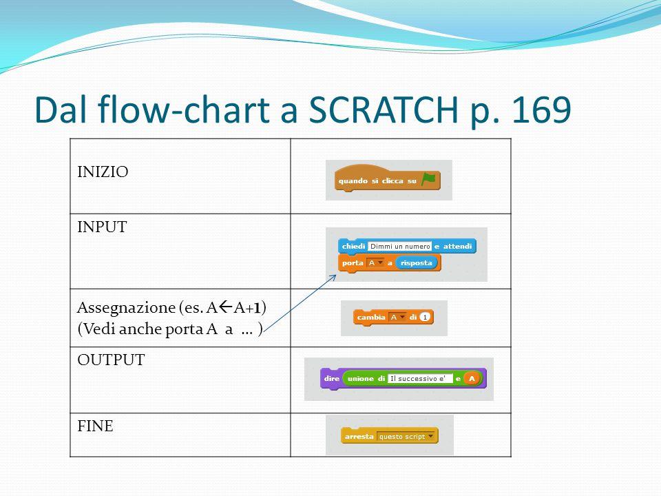 Dal flow-chart a SCRATCH p. 169 INIZIO INPUT Assegnazione (es. A  A+ 1 ) (Vedi anche porta A a … ) OUTPUT FINE