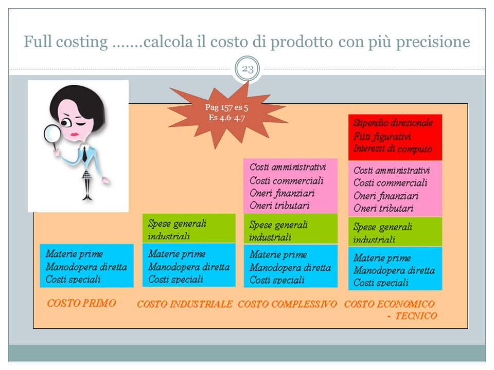 Full costing …….calcola il costo di prodotto con più precisione 23 Pag 157 es 5 Es 4.6-4.7