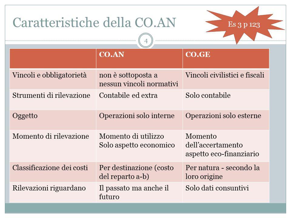 5 4 Fasi della CO.AN 1 Definire l'oggetto di cui misurare costi, ricavi e risultati 2 Classificare i costi aziendali 3 scegliere le modalità di calcolo e di ripartizione 4 Individuare il momento di effettuazione del calcolo Cosa .