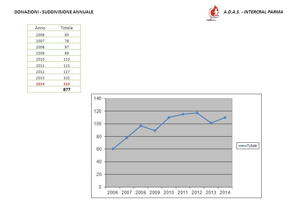 A.D.A.S. - INTERCRAL PARMADONAZIONI - SUDDIVISIONE ANNUALE AnnoTotale 200660 200778 200897 200989 2010110 2011115 2012117 2013101 2014110 877