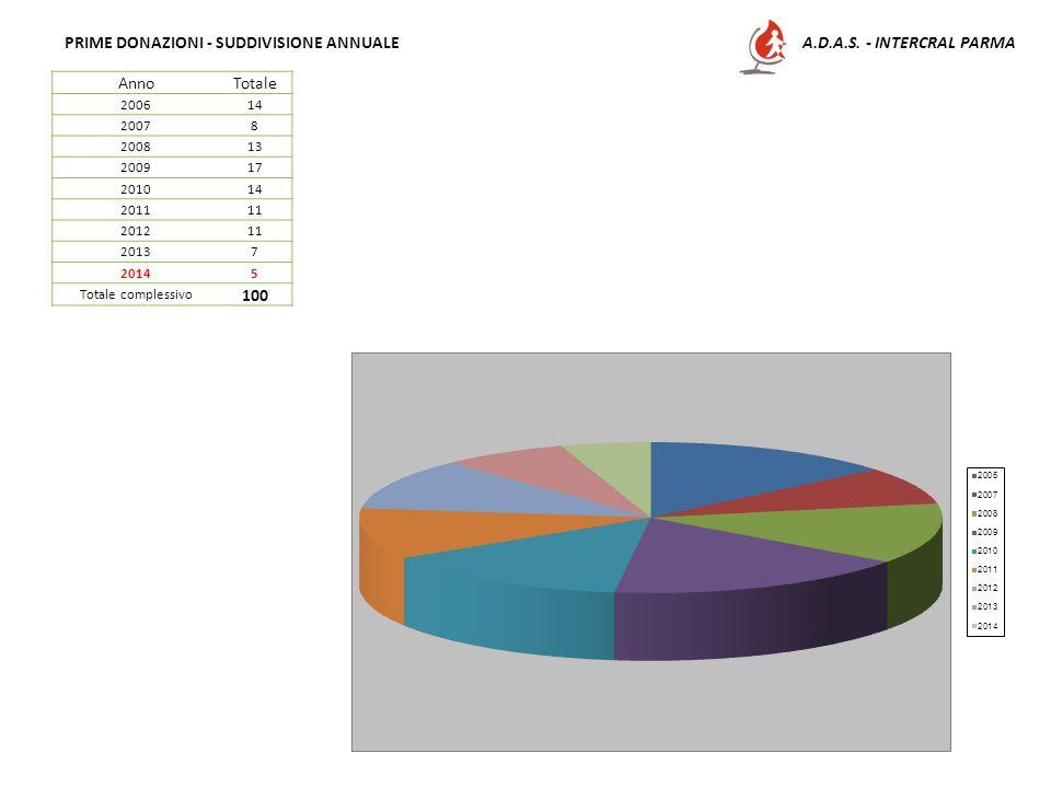 A.D.A.S. - INTERCRAL PARMAPRIME DONAZIONI - SUDDIVISIONE ANNUALE AnnoTotale 200614 20078 200813 200917 201014 201111 201211 20137 20145 Totale comples