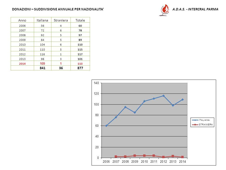 A.D.A.S. - INTERCRAL PARMA DONAZIONI – SUDDIVISIONE ANNUALE PER NAZIONALITA' AnnoItalianaStranieraTotale 200656460 200772678 200892597 200984589 20101