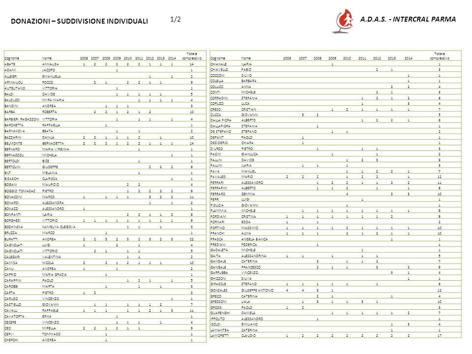 A.D.A.S. - INTERCRAL PARMA1/2 DONAZIONI – SUDDIVISIONE INDIVIDUALI CognomeNome200620072008200920102011201220132014 Totale complessivo ABATEANNALISA122