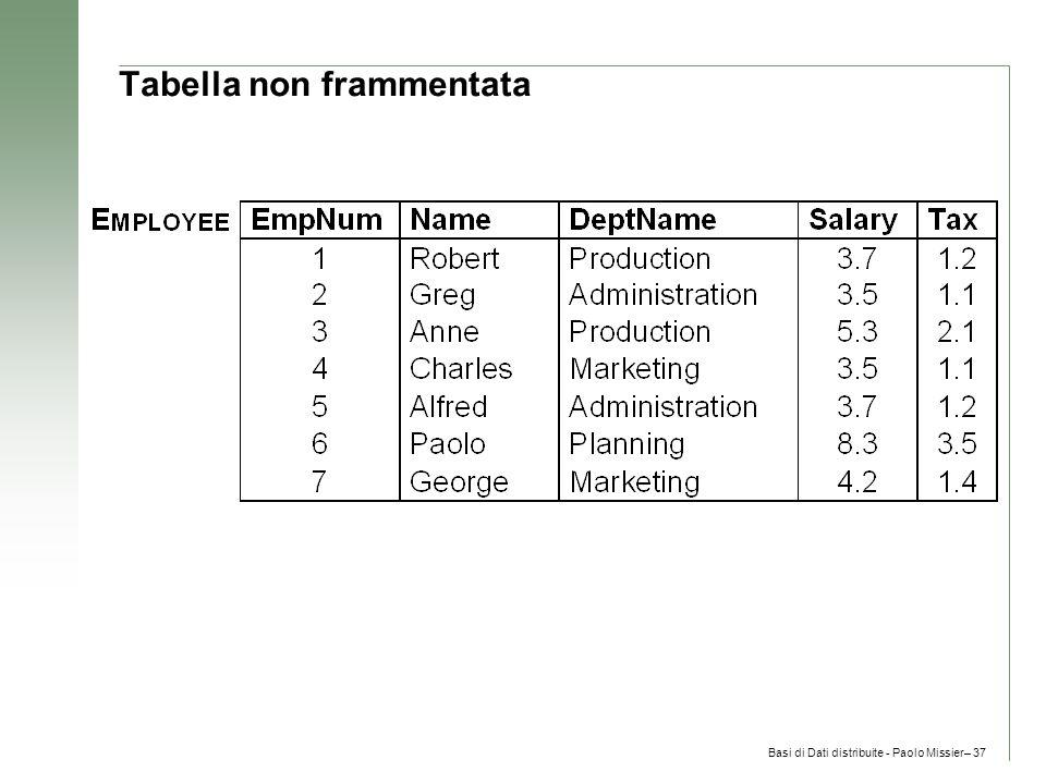 Basi di Dati distribuite - Paolo Missier– 37 Tabella non frammentata