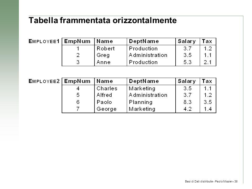 Basi di Dati distribuite - Paolo Missier– 38 Tabella frammentata orizzontalmente