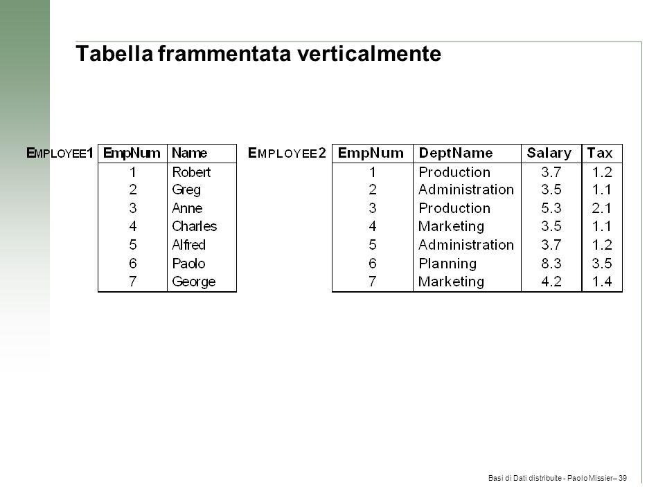 Basi di Dati distribuite - Paolo Missier– 39 Tabella frammentata verticalmente