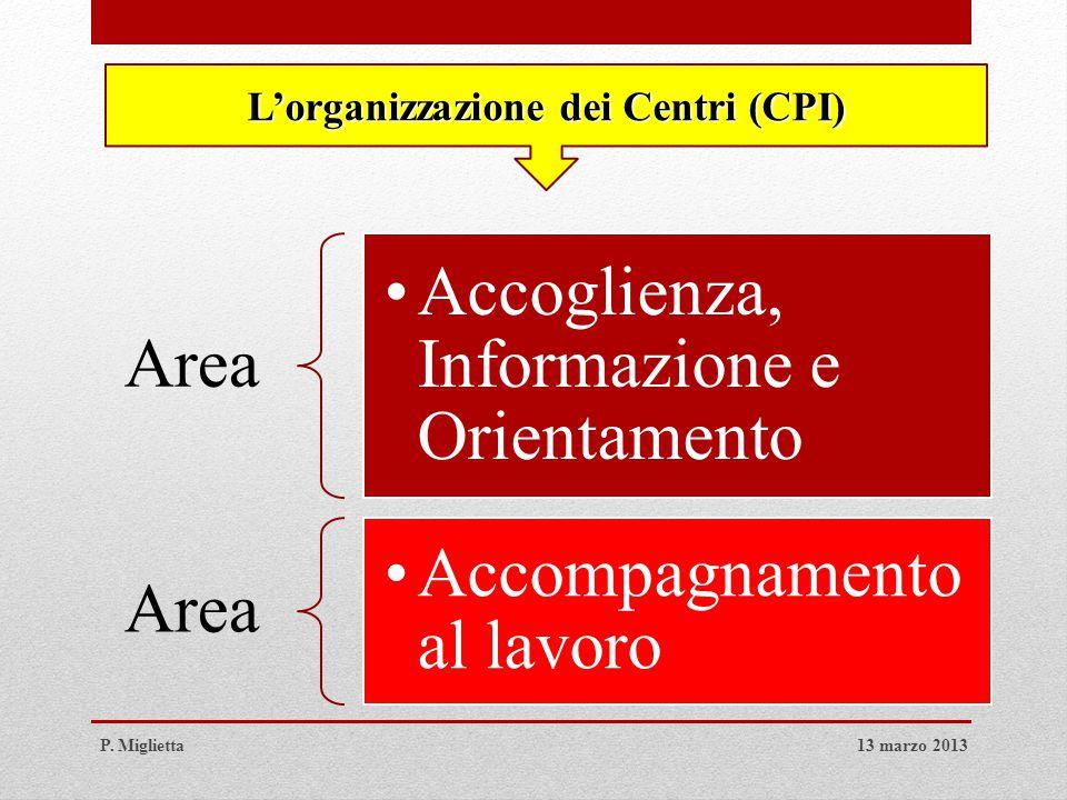 L'organizzazione dei Centri (CPI) Area Accoglienza, Informazione e Orientamento Area Accompagnamento al lavoro 13 marzo 2013P.
