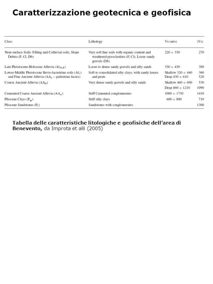 Caratterizzazione geotecnica e geofisica Tabella delle caratteristiche litologiche e geofisiche dell'area di Benevento, da Improta et alii (2005)
