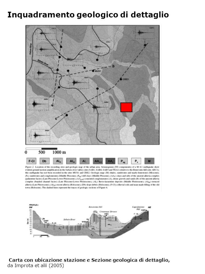 Inquadramento geologico di dettaglio Carta con ubicazione stazione e Sezione geologica di dettaglio, da Improta et alii (2005)