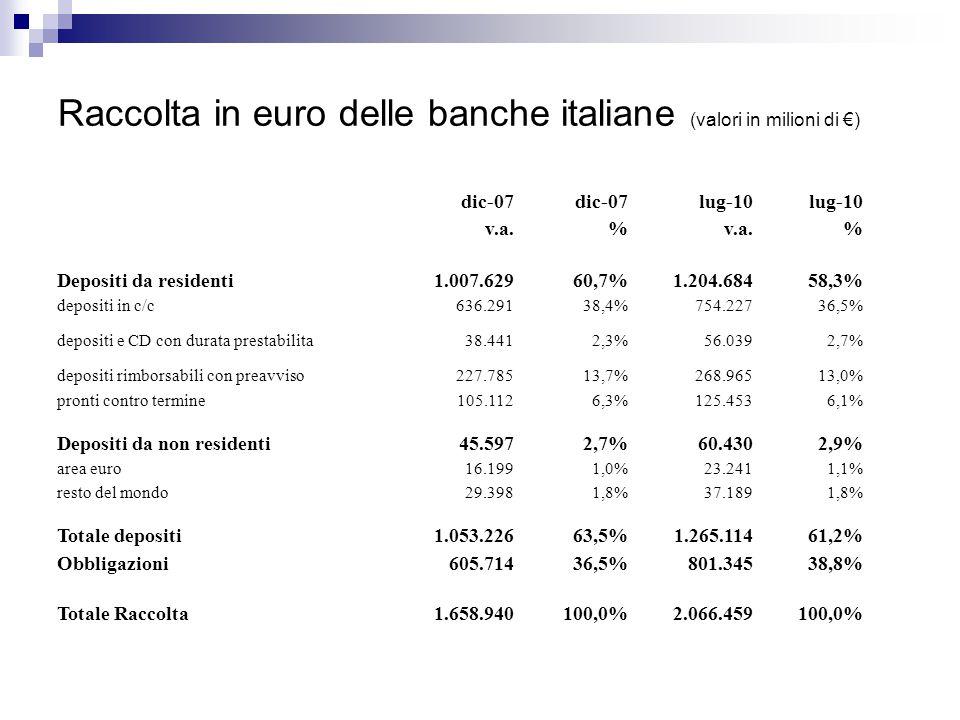 Raccolta in euro delle banche italiane (valori in milioni di €) dic-07 lug-10 v.a.% % Depositi da residenti1.007.62960,7%1.204.68458,3% depositi in c/c636.29138,4%754.22736,5% depositi e CD con durata prestabilita38.4412,3%56.0392,7% depositi rimborsabili con preavviso227.78513,7%268.96513,0% pronti contro termine105.1126,3%125.4536,1% Depositi da non residenti45.5972,7%60.4302,9% area euro16.1991,0%23.2411,1% resto del mondo29.3981,8%37.1891,8% Totale depositi1.053.22663,5%1.265.11461,2% Obbligazioni605.71436,5%801.34538,8% Totale Raccolta1.658.940100,0%2.066.459100,0%