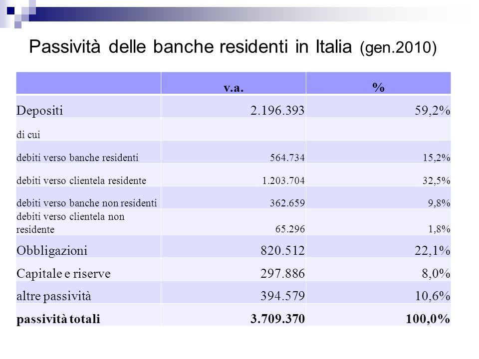 Depositi di Banche e Bancoposta distrib.