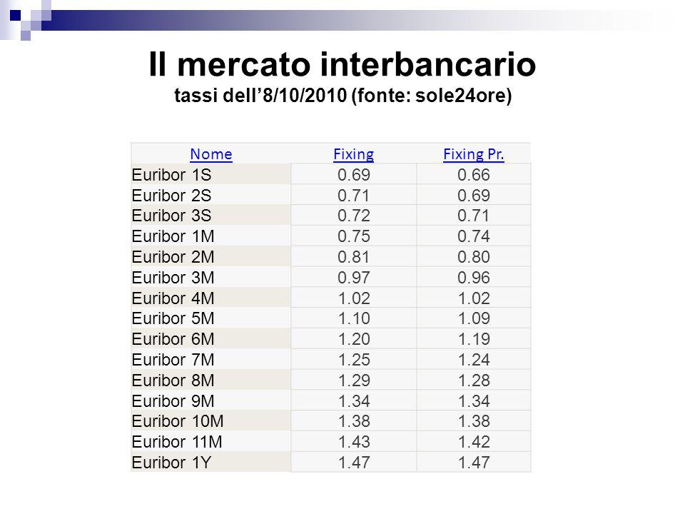 Il mercato interbancario tassi dell'8/10/2010 (fonte: sole24ore) NomeFixingFixing Pr.
