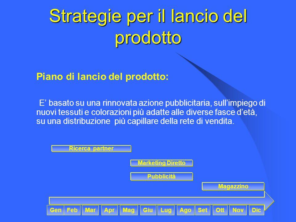 Strategie per il lancio del prodotto Piano di lancio del prodotto: E' basato su una rinnovata azione pubblicitaria, sull'impiego di nuovi tessuti e co