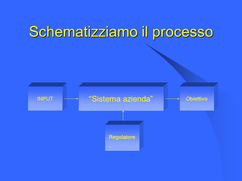 """Schematizziamo il processo """"Sistema azienda"""" INPUTObiettivo Regolatore"""