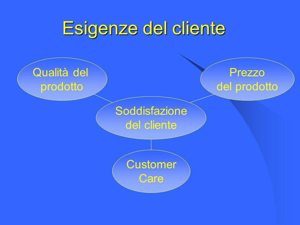 Esigenze del cliente Soddisfazione del cliente Qualità del prodotto Prezzo del prodotto Customer Care