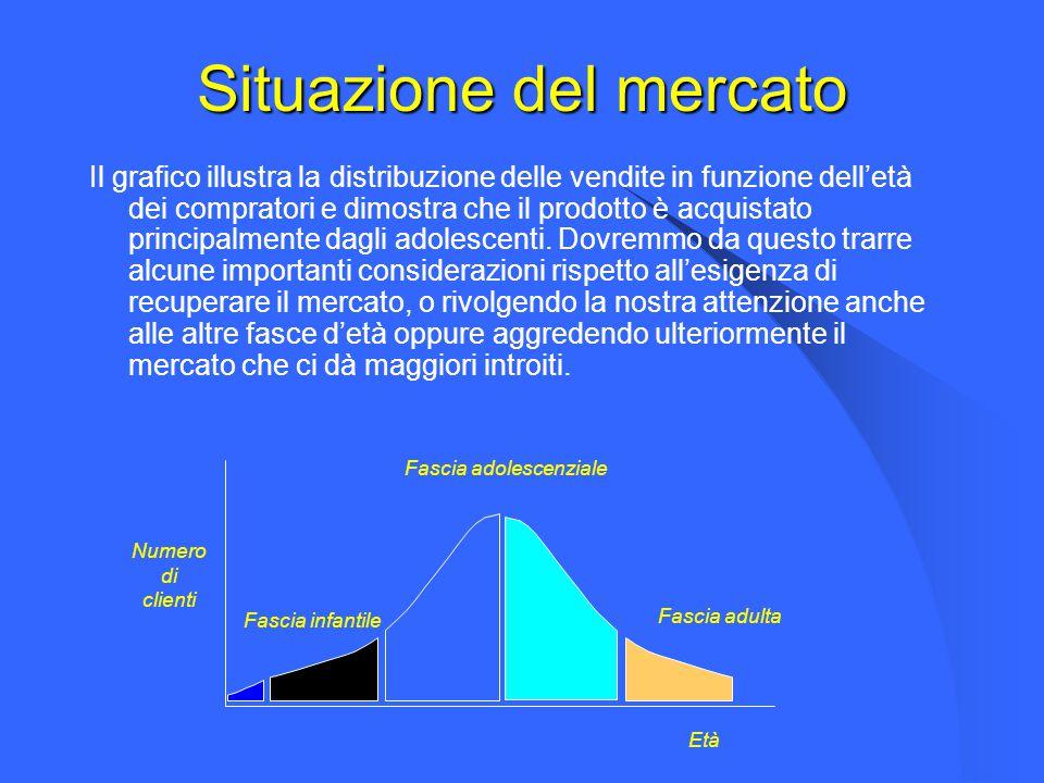 Situazione del mercato Il grafico illustra la distribuzione delle vendite in funzione dell'età dei compratori e dimostra che il prodotto è acquistato principalmente dagli adolescenti.