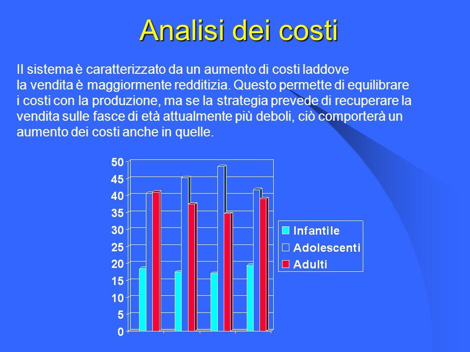 Analisi dei costi Il sistema è caratterizzato da un aumento di costi laddove la vendita è maggiormente redditizia. Questo permette di equilibrare i co