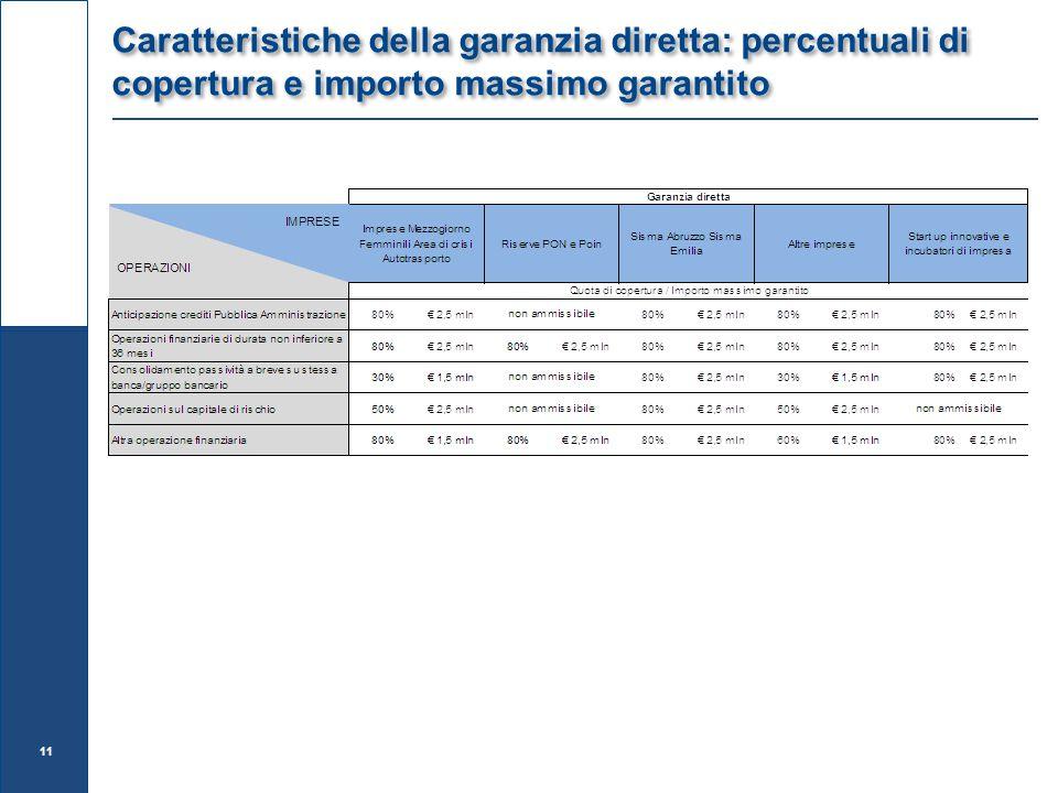 Caratteristiche della garanzia diretta: percentuali di copertura e importo massimo garantito 11