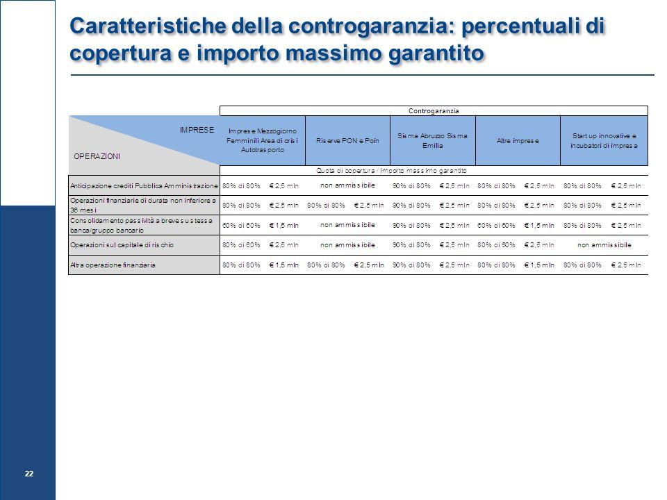 Caratteristiche della controgaranzia: percentuali di copertura e importo massimo garantito 22