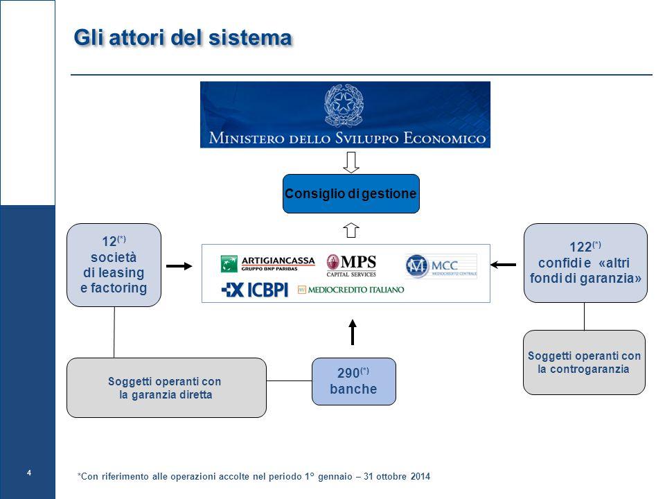 Ponderazione zero Intersettorialità L'intervento del Fondo è assistito dalla garanzia di ultima istanza dello Stato, ciò significa che le banche e i confidi applicano «attenuazione del rischio di credito».