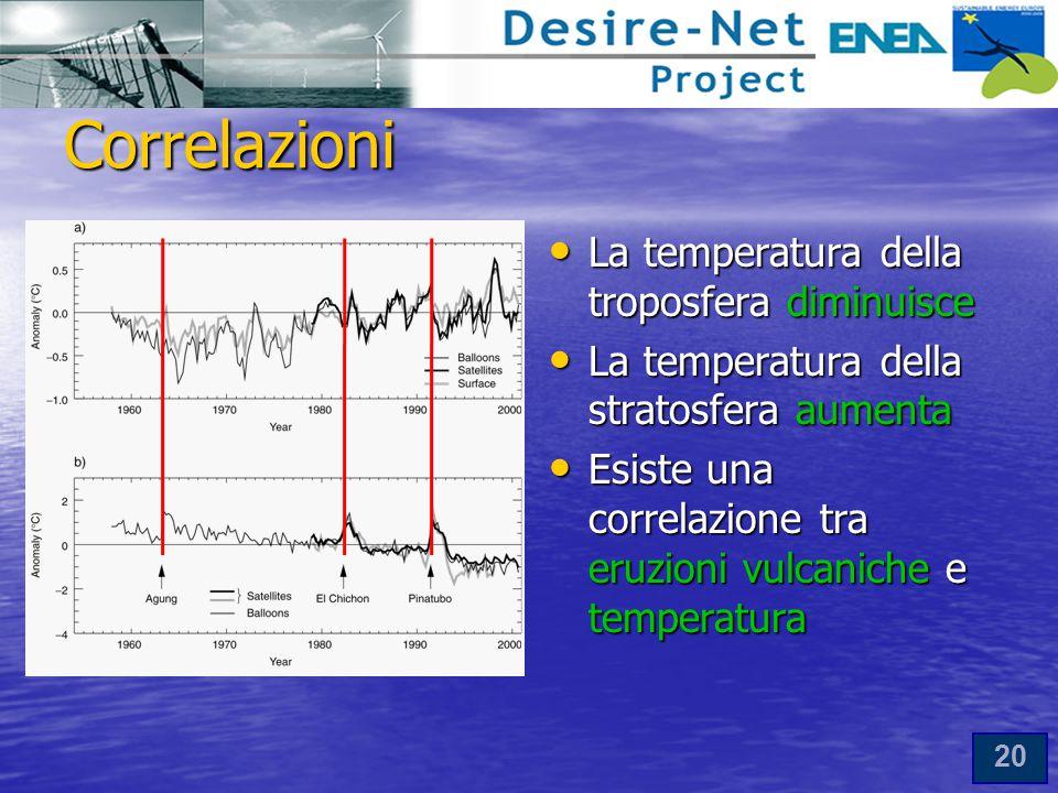 20 Correlazioni La temperatura della troposfera diminuisce La temperatura della troposfera diminuisce La temperatura della stratosfera aumenta La temperatura della stratosfera aumenta Esiste una correlazione tra eruzioni vulcaniche e temperatura Esiste una correlazione tra eruzioni vulcaniche e temperatura