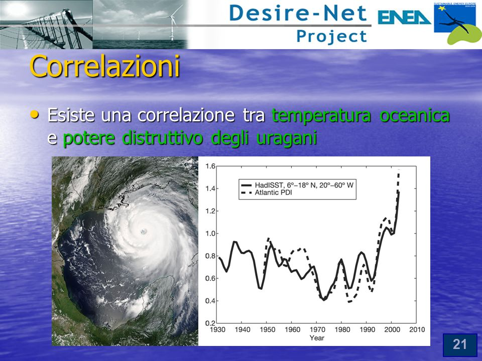 21 Correlazioni Esiste una correlazione tra temperatura oceanica e potere distruttivo degli uragani Esiste una correlazione tra temperatura oceanica e potere distruttivo degli uragani
