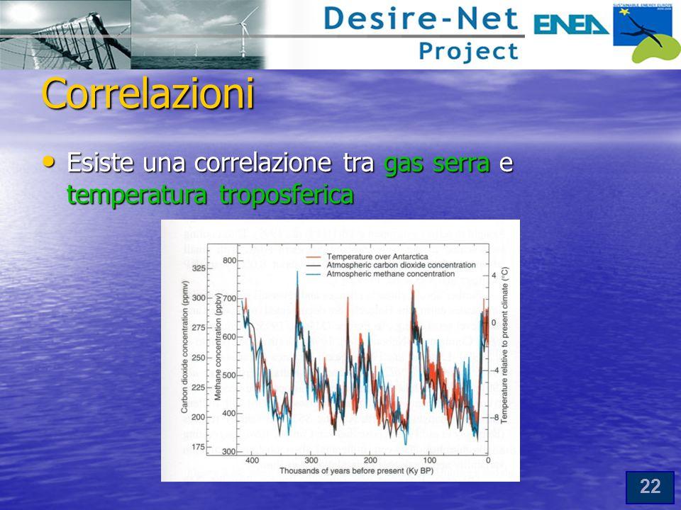 22 Correlazioni Esiste una correlazione tra gas serra e temperatura troposferica Esiste una correlazione tra gas serra e temperatura troposferica