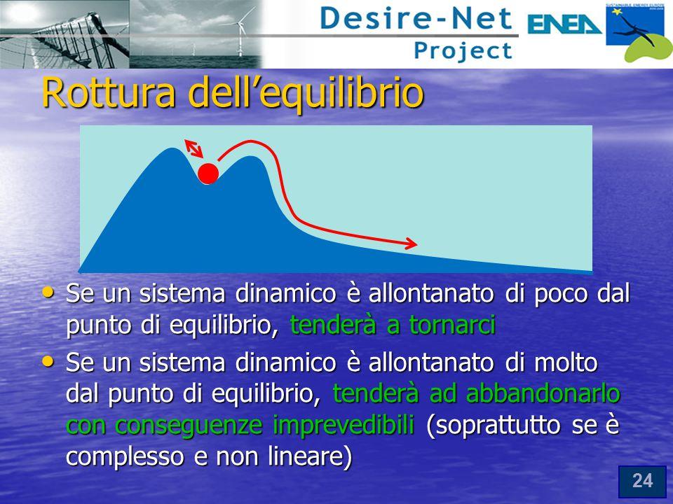 24 Rottura dell'equilibrio Se un sistema dinamico è allontanato di poco dal punto di equilibrio, tenderà a tornarci Se un sistema dinamico è allontanato di poco dal punto di equilibrio, tenderà a tornarci Se un sistema dinamico è allontanato di molto dal punto di equilibrio, tenderà ad abbandonarlo con conseguenze imprevedibili (soprattutto se è complesso e non lineare) Se un sistema dinamico è allontanato di molto dal punto di equilibrio, tenderà ad abbandonarlo con conseguenze imprevedibili (soprattutto se è complesso e non lineare)