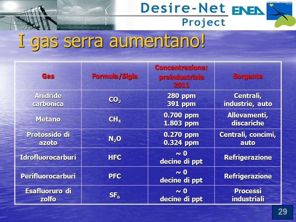 29 I gas serra aumentano.