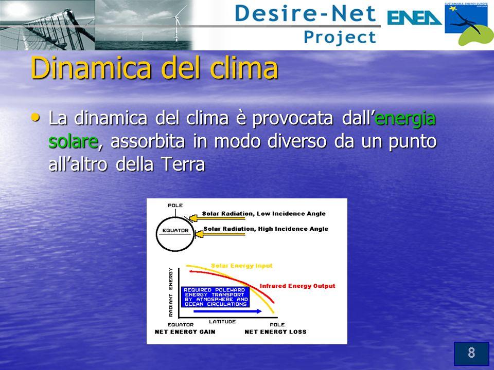 8 Dinamica del clima La dinamica del clima è provocata dall'energia solare, assorbita in modo diverso da un punto all'altro della Terra La dinamica del clima è provocata dall'energia solare, assorbita in modo diverso da un punto all'altro della Terra