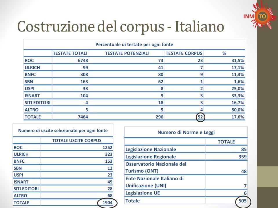 Costruzione del corpus - Italiano
