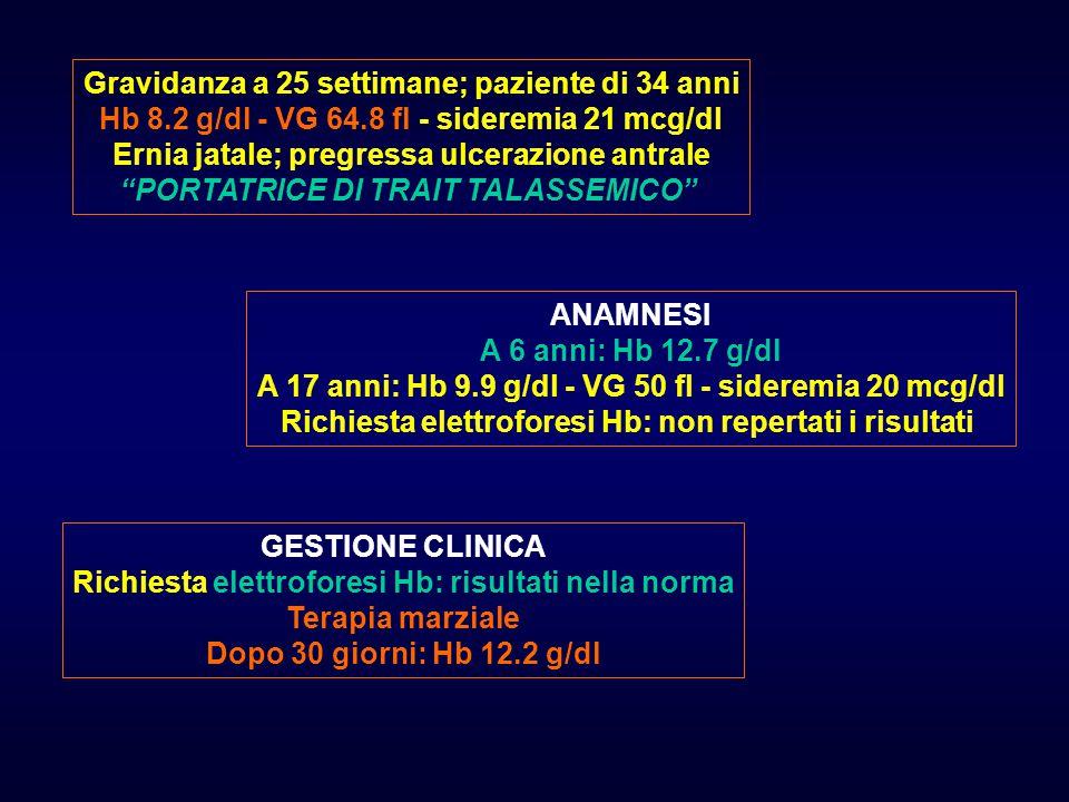 Paziente proveniente dalle Filippine 1997: prima gravidanza, grave IUGR, TC pretermine Nel corso della gravidanza, diagnosi di talassemia minor, variante E 2006: seconda gravidanza A 22 settimane: Paziente eterozigote per Hb E Marito eterozigote per Hb E, portatore di alfa talassemia Necessarie diverse settimane per escludere completamente alfa talassemia nella paziente 7463