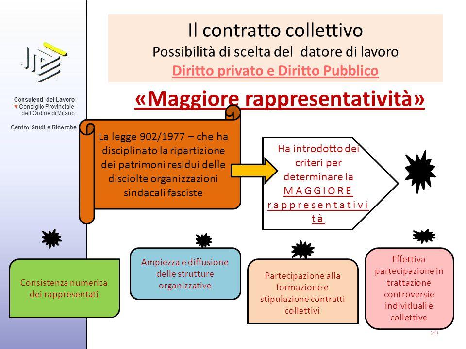 Il contratto collettivo Possibilità di scelta del datore di lavoro Diritto privato e Diritto Pubblico «Maggiore rappresentatività» 29 La legge 902/197