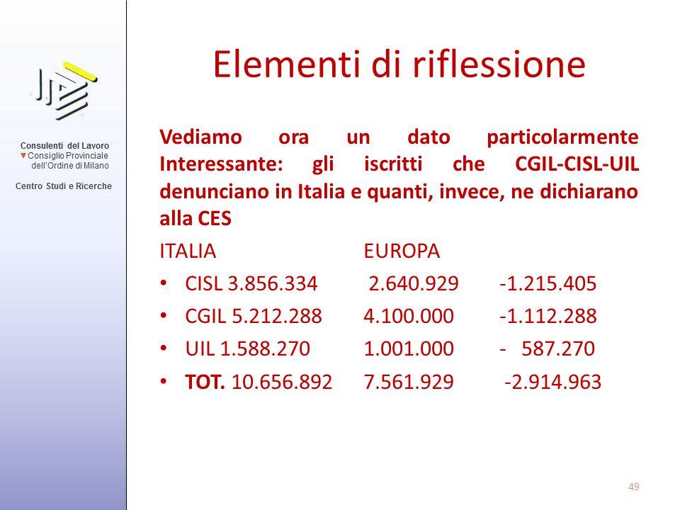 Elementi di riflessione Vediamo ora un dato particolarmente Interessante: gli iscritti che CGIL-CISL-UIL denunciano in Italia e quanti, invece, ne dic