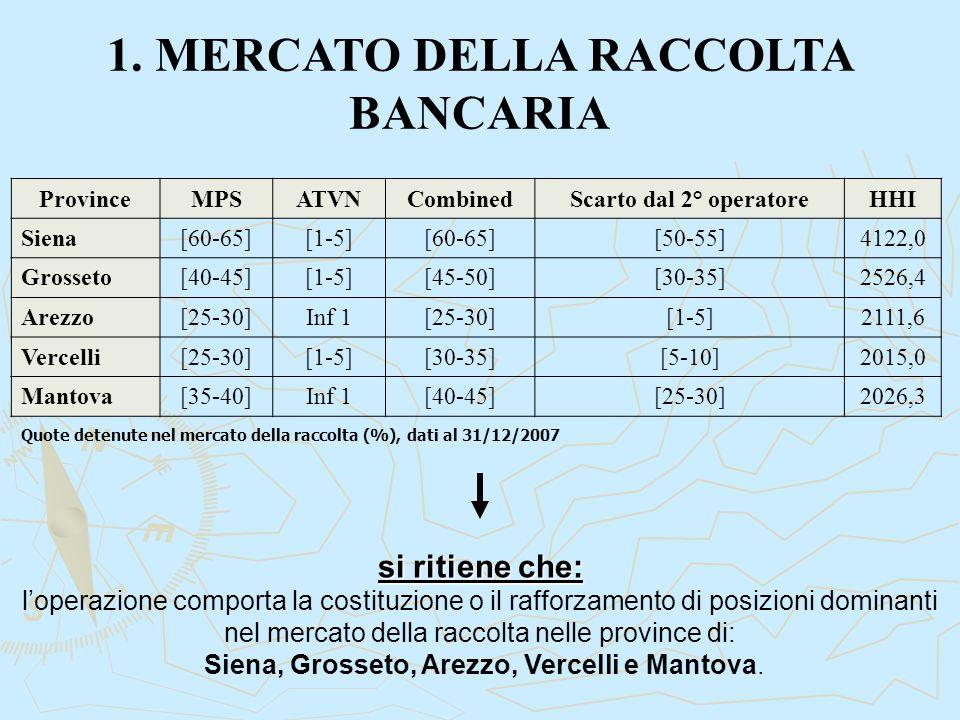 1. MERCATO DELLA RACCOLTA BANCARIA si ritiene che: l'operazione comporta la costituzione o il rafforzamento di posizioni dominanti nel mercato della r