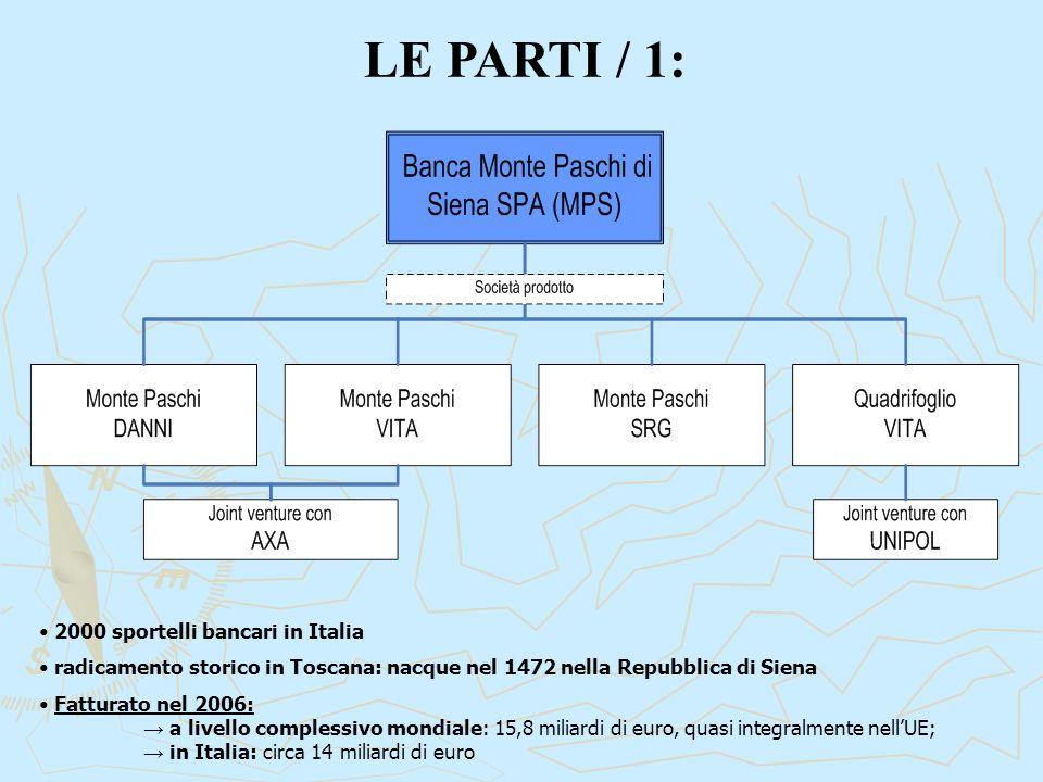 LE PARTI / 1: 2000 sportelli bancari in Italia radicamento storico in Toscana: nacque nel 1472 nella Repubblica di Siena Fatturato nel 2006: → a livello complessivo mondiale: 15,8 miliardi di euro, quasi integralmente nell'UE; → in Italia: circa 14 miliardi di euro