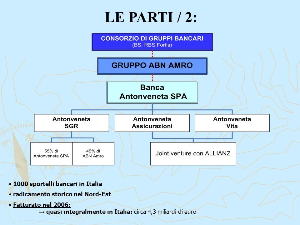 LE PARTI / 2: 1000 sportelli bancari in Italia radicamento storico nel Nord-Est Fatturato nel 2006: → quasi integralmente in Italia: circa 4,3 miliardi di euro