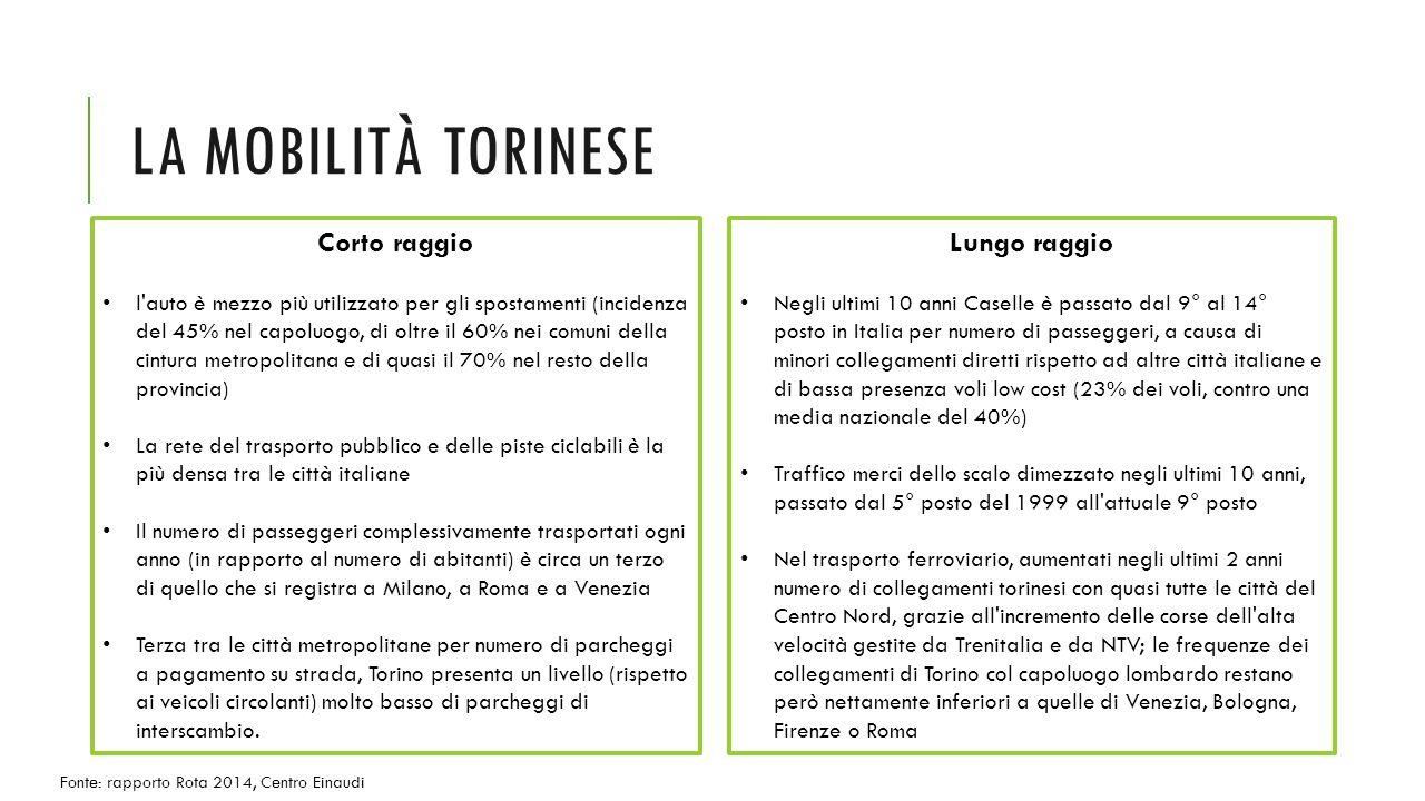 LA MOBILITÀ TORINESE Corto raggio l auto è mezzo più utilizzato per gli spostamenti (incidenza del 45% nel capoluogo, di oltre il 60% nei comuni della cintura metropolitana e di quasi il 70% nel resto della provincia) La rete del trasporto pubblico e delle piste ciclabili è la più densa tra le città italiane Il numero di passeggeri complessivamente trasportati ogni anno (in rapporto al numero di abitanti) è circa un terzo di quello che si registra a Milano, a Roma e a Venezia Terza tra le città metropolitane per numero di parcheggi a pagamento su strada, Torino presenta un livello (rispetto ai veicoli circolanti) molto basso di parcheggi di interscambio.