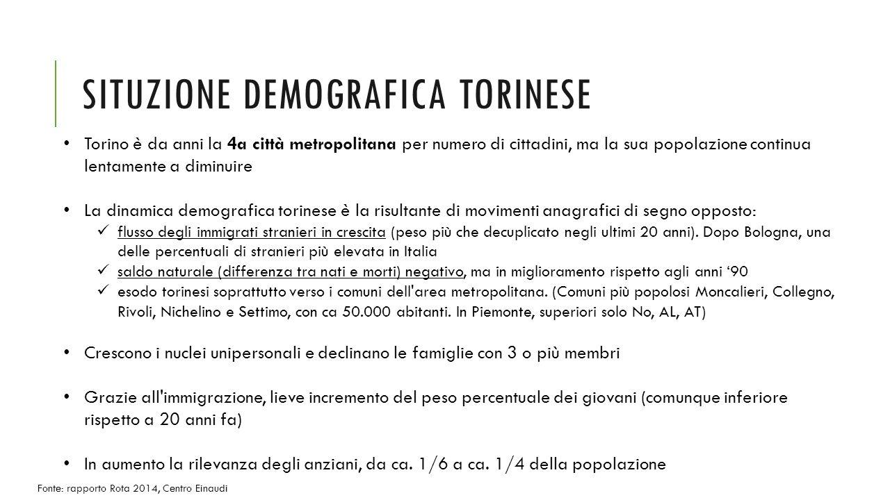 SITUZIONE DEMOGRAFICA TORINESE Torino è da anni la 4a città metropolitana per numero di cittadini, ma la sua popolazione continua lentamente a diminuire La dinamica demografica torinese è la risultante di movimenti anagrafici di segno opposto: flusso degli immigrati stranieri in crescita (peso più che decuplicato negli ultimi 20 anni).