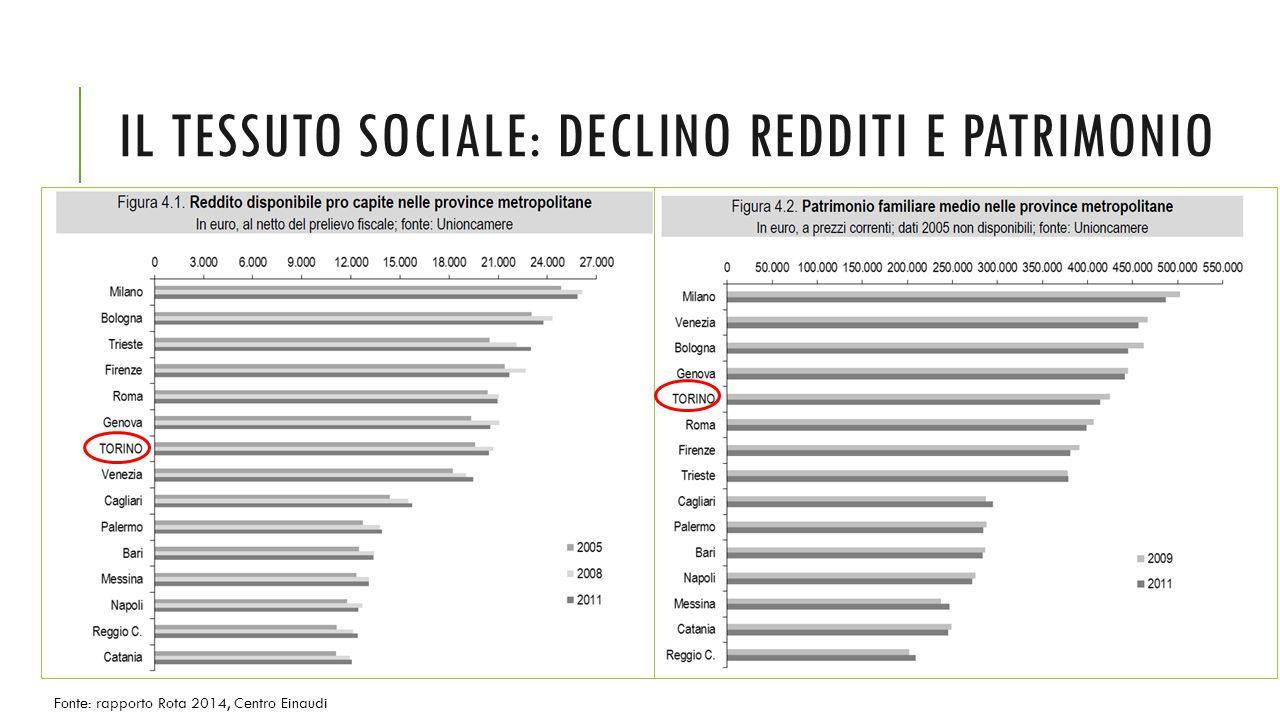 IL TESSUTO SOCIALE: DECLINO REDDITI E PATRIMONIO Fonte: rapporto Rota 2014, Centro Einaudi