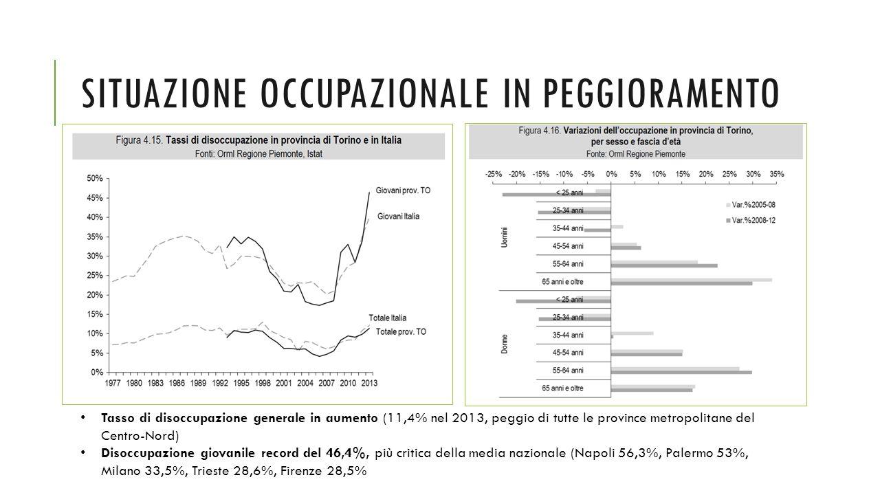 SITUAZIONE OCCUPAZIONALE IN PEGGIORAMENTO Tasso di disoccupazione generale in aumento (11,4% nel 2013, peggio di tutte le province metropolitane del Centro-Nord) Disoccupazione giovanile record del 46,4%, più critica della media nazionale (Napoli 56,3%, Palermo 53%, Milano 33,5%, Trieste 28,6%, Firenze 28,5%