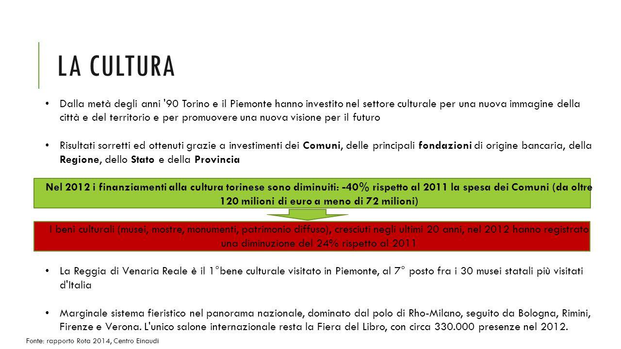 LA CULTURA Dalla metà degli anni 90 Torino e il Piemonte hanno investito nel settore culturale per una nuova immagine della città e del territorio e per promuovere una nuova visione per il futuro Risultati sorretti ed ottenuti grazie a investimenti dei Comuni, delle principali fondazioni di origine bancaria, della Regione, dello Stato e della Provincia Nel 2012 i finanziamenti alla cultura torinese sono diminuiti: -40% rispetto al 2011 la spesa dei Comuni (da oltre 120 milioni di euro a meno di 72 milioni) I beni culturali (musei, mostre, monumenti, patrimonio diffuso), cresciuti negli ultimi 20 anni, nel 2012 hanno registrato una diminuzione del 24% rispetto al 2011 La Reggia di Venaria Reale è il 1°bene culturale visitato in Piemonte, al 7° posto fra i 30 musei statali più visitati d Italia Marginale sistema fieristico nel panorama nazionale, dominato dal polo di Rho-Milano, seguito da Bologna, Rimini, Firenze e Verona.