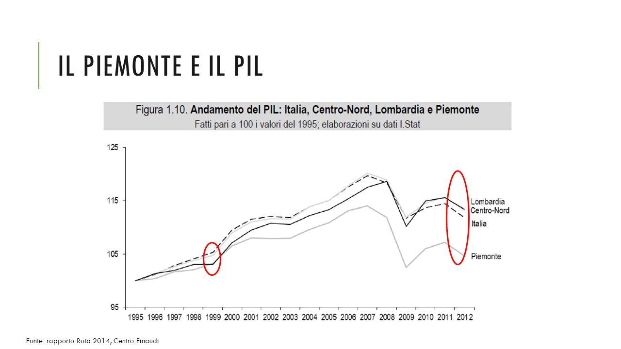 IL PIEMONTE E IL PIL Fonte: rapporto Rota 2014, Centro Einaudi