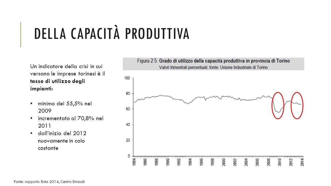 DELLA CAPACITÀ PRODUTTIVA Un indicatore della crisi in cui versano le imprese torinesi è il tasso di utilizzo degli impianti: minimo del 55,5% nel 2009 incrementato al 70,8% nel 2011 dall'inizio del 2012 nuovamente in calo costante Fonte: rapporto Rota 2014, Centro Einaudi