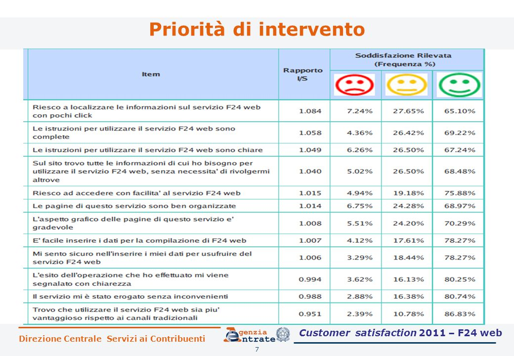 Priorità di intervento 7 Customer satisfaction 2011 – F24 web