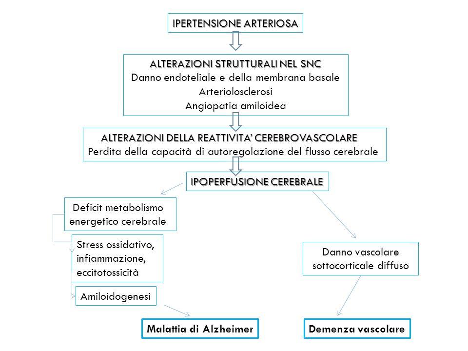 IPERTENSIONE ARTERIOSA ALTERAZIONI STRUTTURALI NEL SNC Danno endoteliale e della membrana basale Arteriolosclerosi Angiopatia amiloidea ALTERAZIONI DE