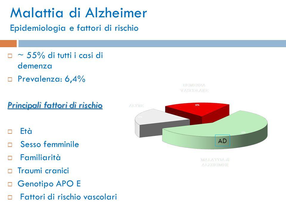 Malattia di Alzheimer Epidemiologia e fattori di rischio  ~ 55% di tutti i casi di demenza  Prevalenza: 6,4% Principali fattori di rischio  Età  S