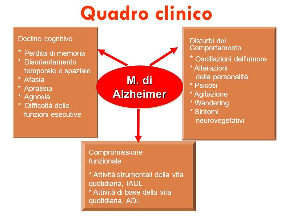 Storia naturale della demenza di Alzheimer 0 5 10 17 25 0246810 Anni Sintomi cognitivi Perdita dell'autosufficienza Perdita dell'autosufficienza Disturbi del comportamento Ricovero in strutture sanitarie Morte Decadi Pre-DALieve-ModerataIntermediaGrave MMSE